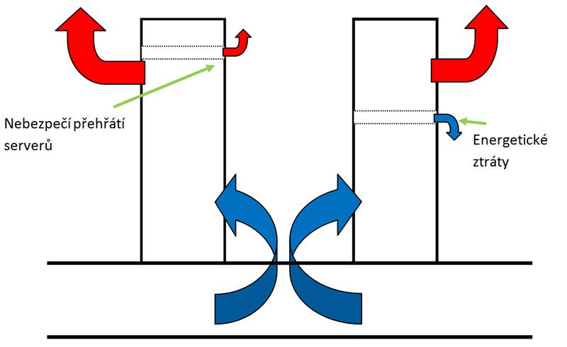 Poudeni-vzduchu-v-datovem-centru